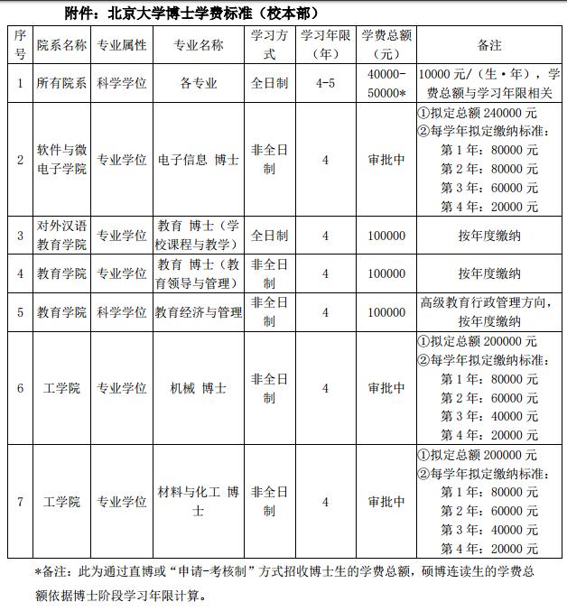 北京大学2020年考博招生简章校本部