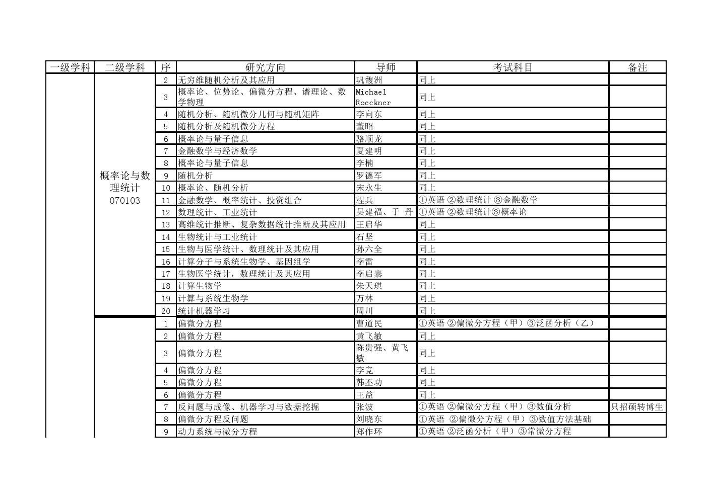 中国科学院大学2020年数学与系统科学研究所博士研究生招生专业目录