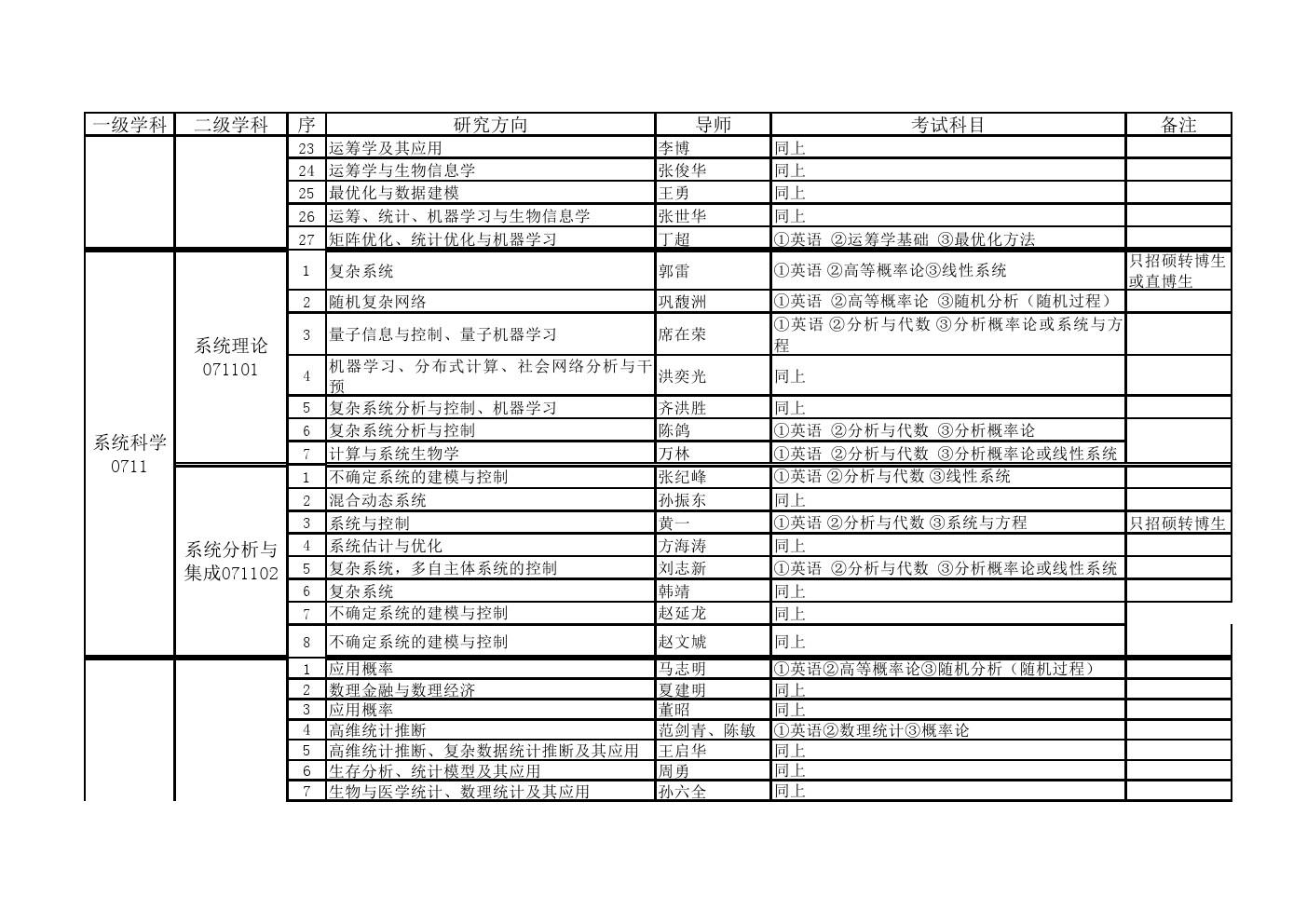 中国科学院大学2020年博士研究生招生专业目录