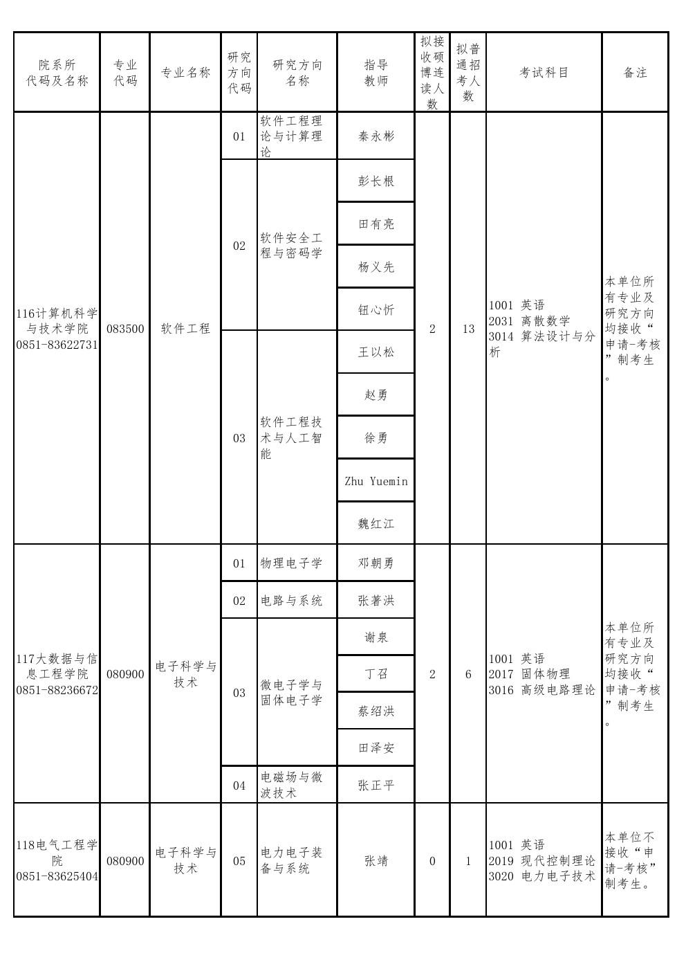 贵州大学研究生网_贵州大学2020年博士研究生招生专业目录-华慧考博网