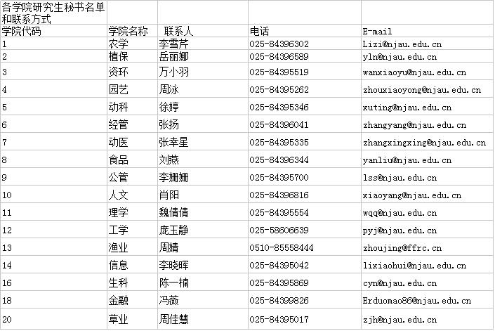 南京农业大学2020年各学院博士研餿生招生联系方式