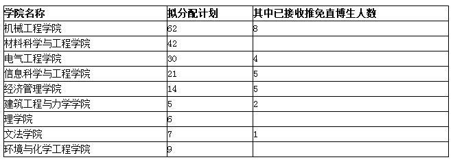 燕山大学2020年博士招生简章