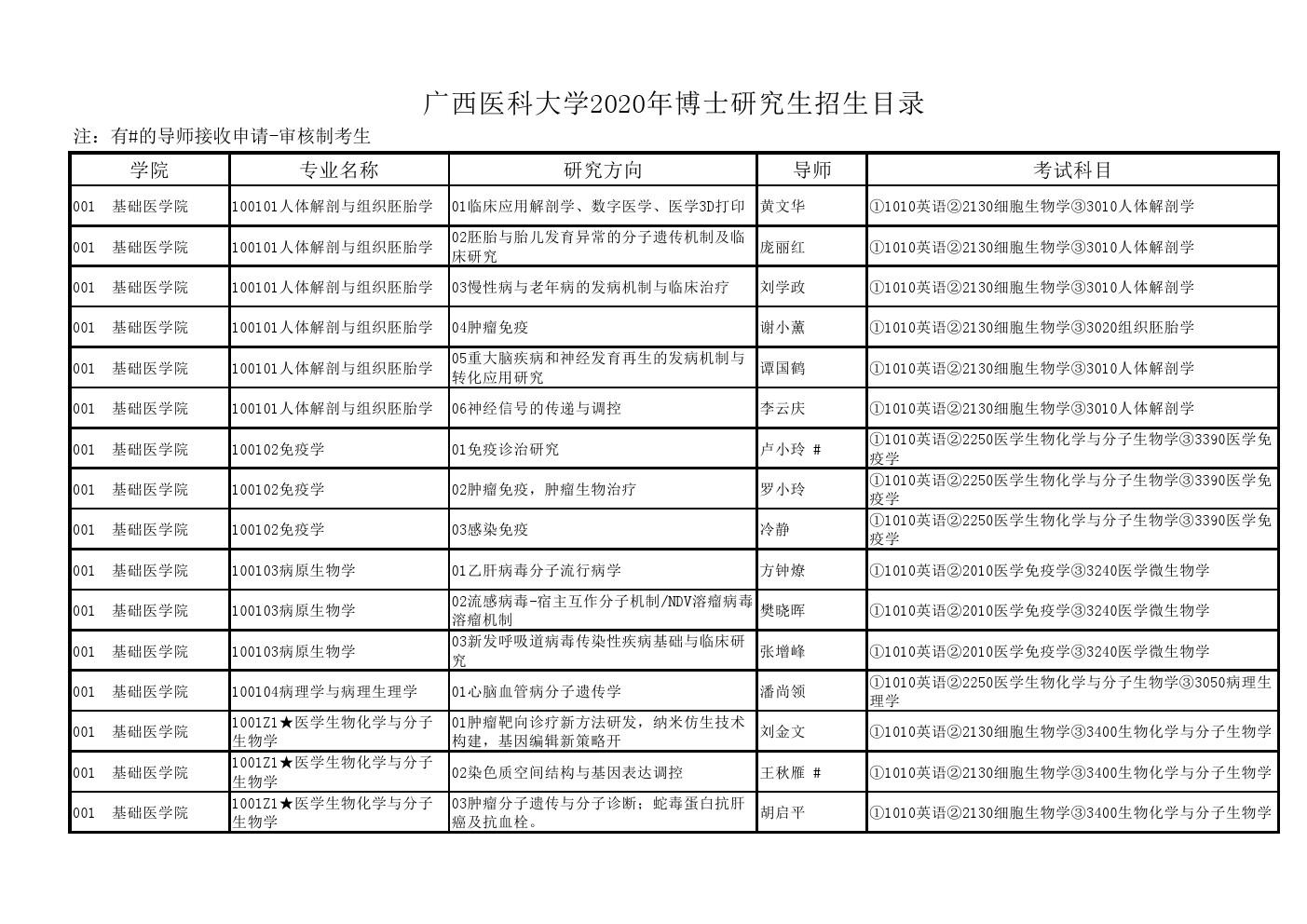 广西医科大学2020年博士研究生招生专业目录