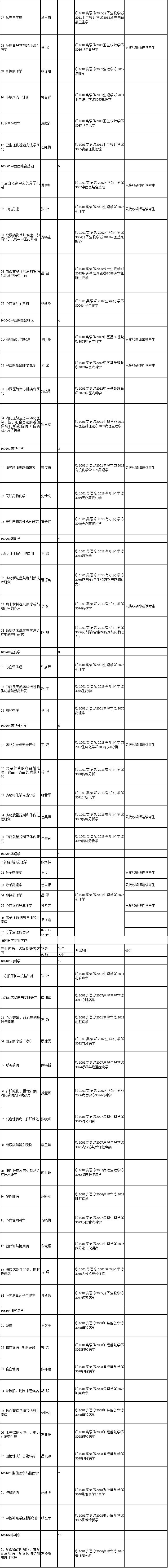 河北医科大学2020年博士研究生招生专业目录