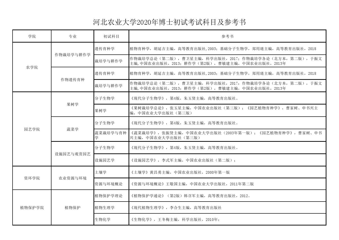 河北农业大学2020年博士招生考试初试/加试科目参考书目