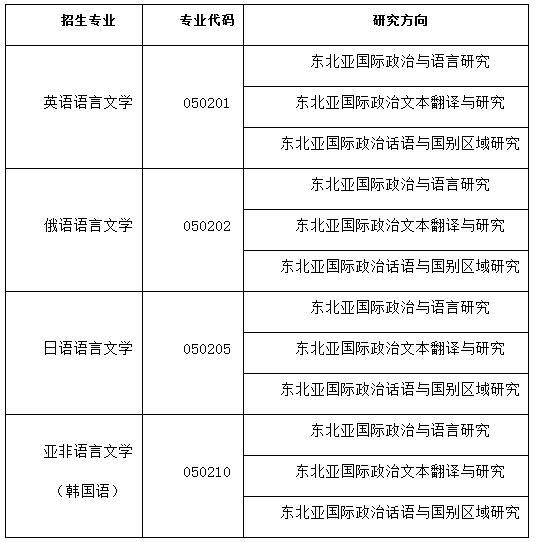 大连外国语大学2020年博士招生简章及专业目录
