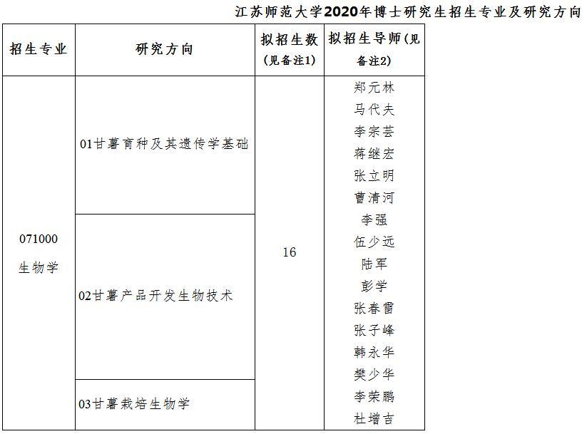 江苏师范大学2020年博士招生简章及专业目录