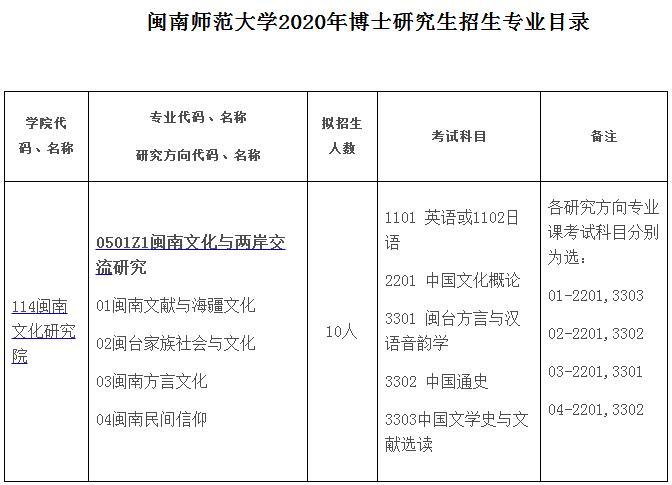 闽南师范大学2020年博士研究生招生专业目录及参考书目