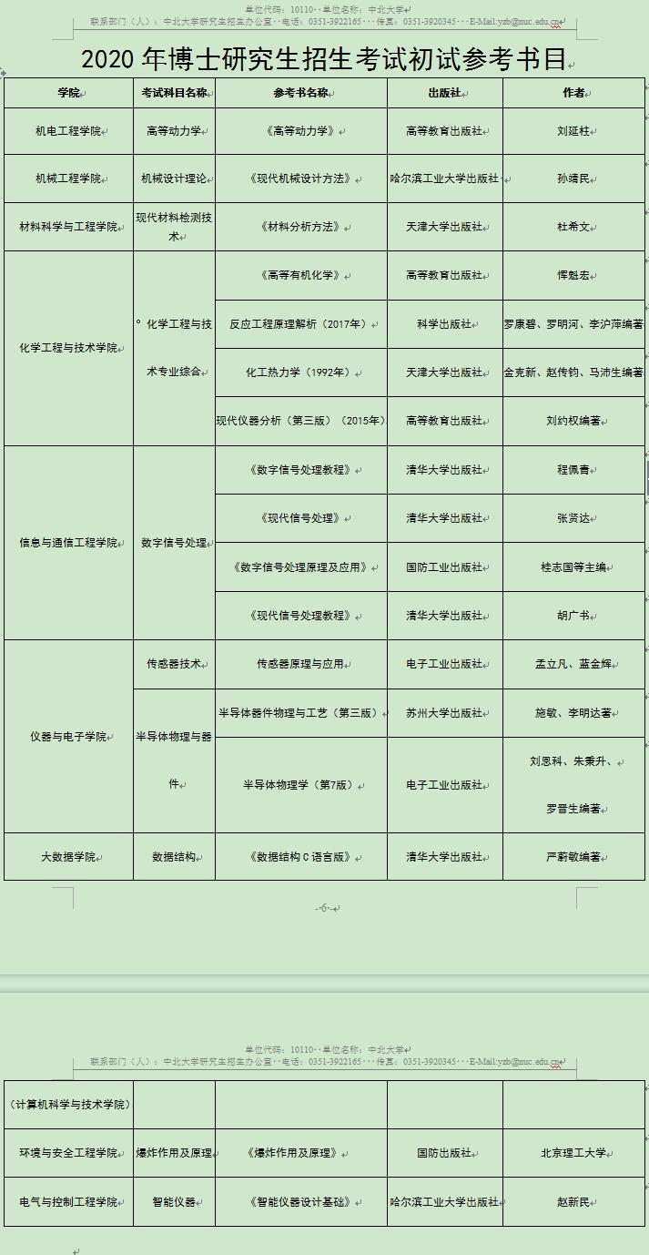 中北大学2020年博士研究生招生考博参考书目