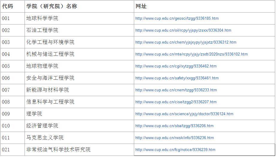 中国石油大学(北京)2020年各学院博士研究生报考材料要求