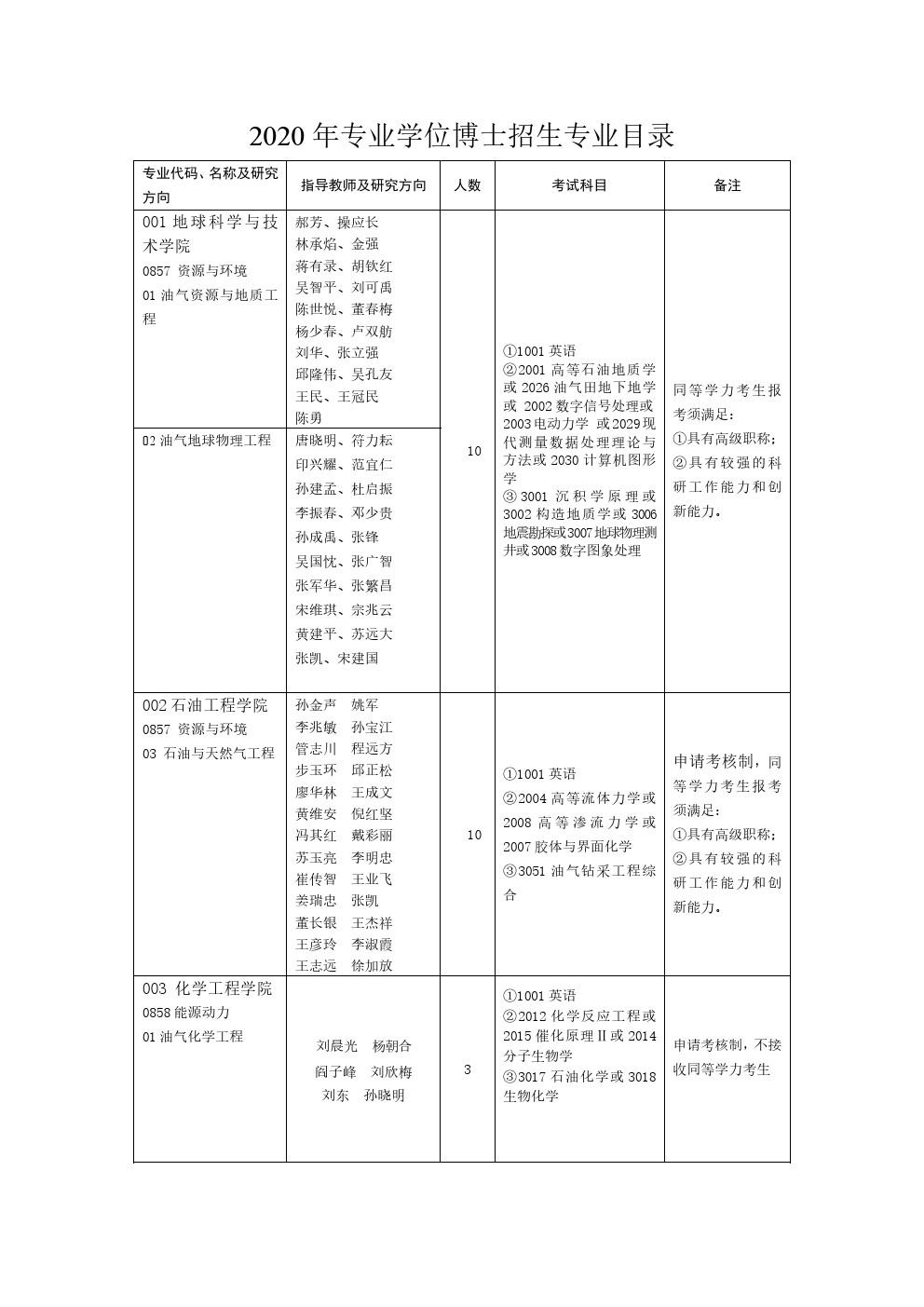中国石油大学(华东)2020年专业博士研究生招生专业目录