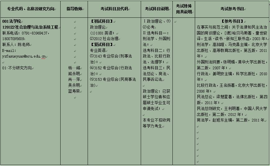 南昌大学2020年博士研究生招生专业目录