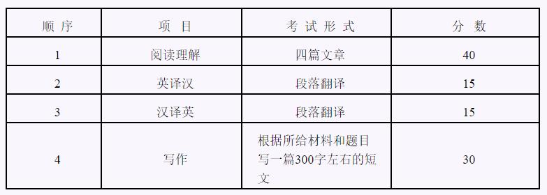 北京工業大學2020年博士研究生招生考試英語考試大綱