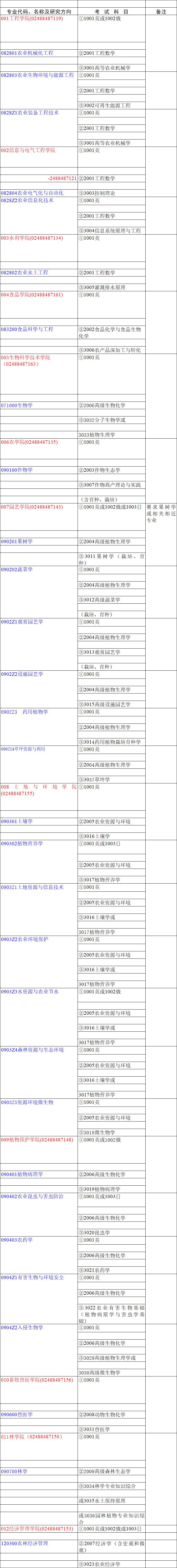 沈阳农业大学2020年博士研究生招生专业目录