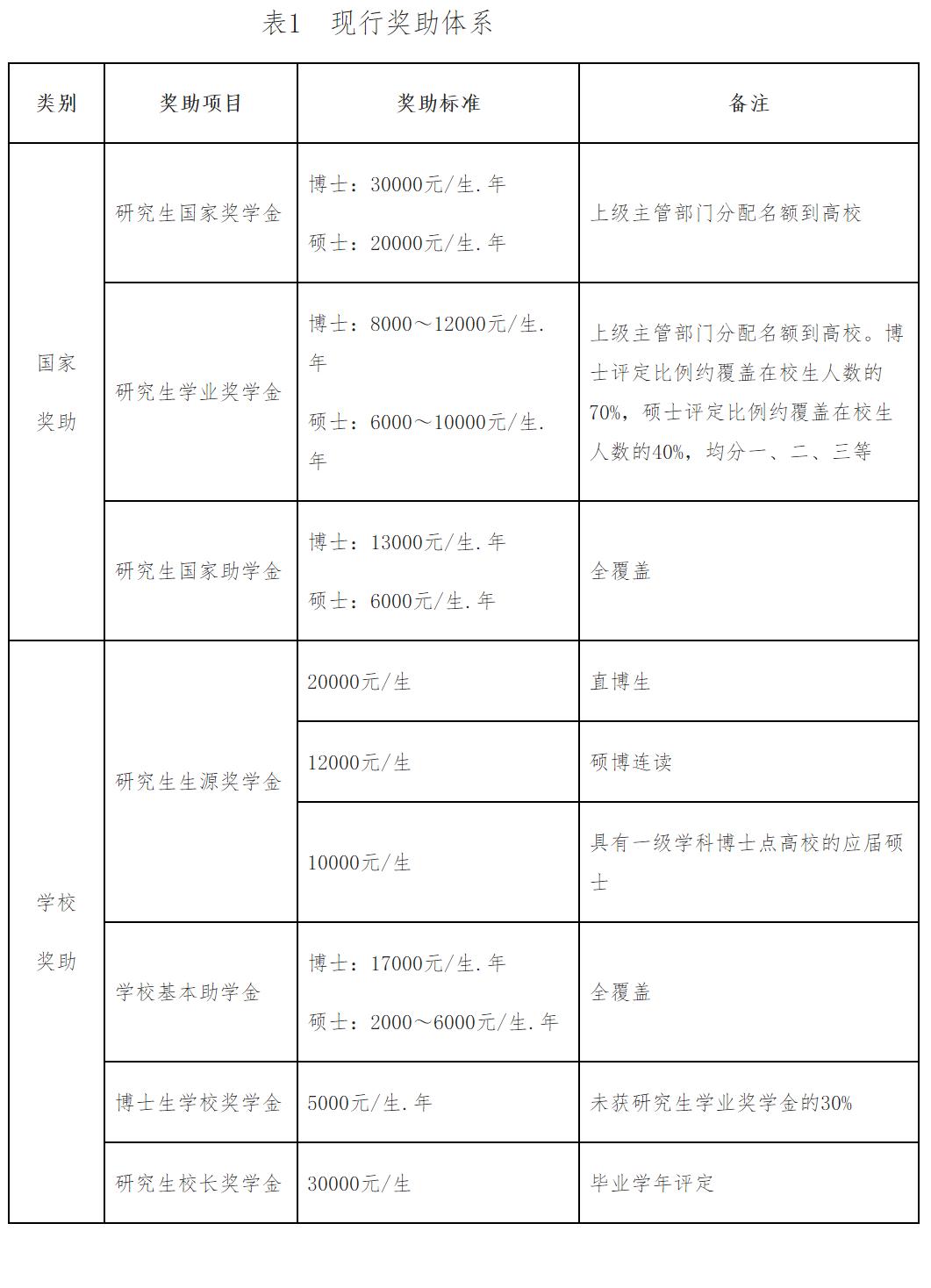 华慧考博英语