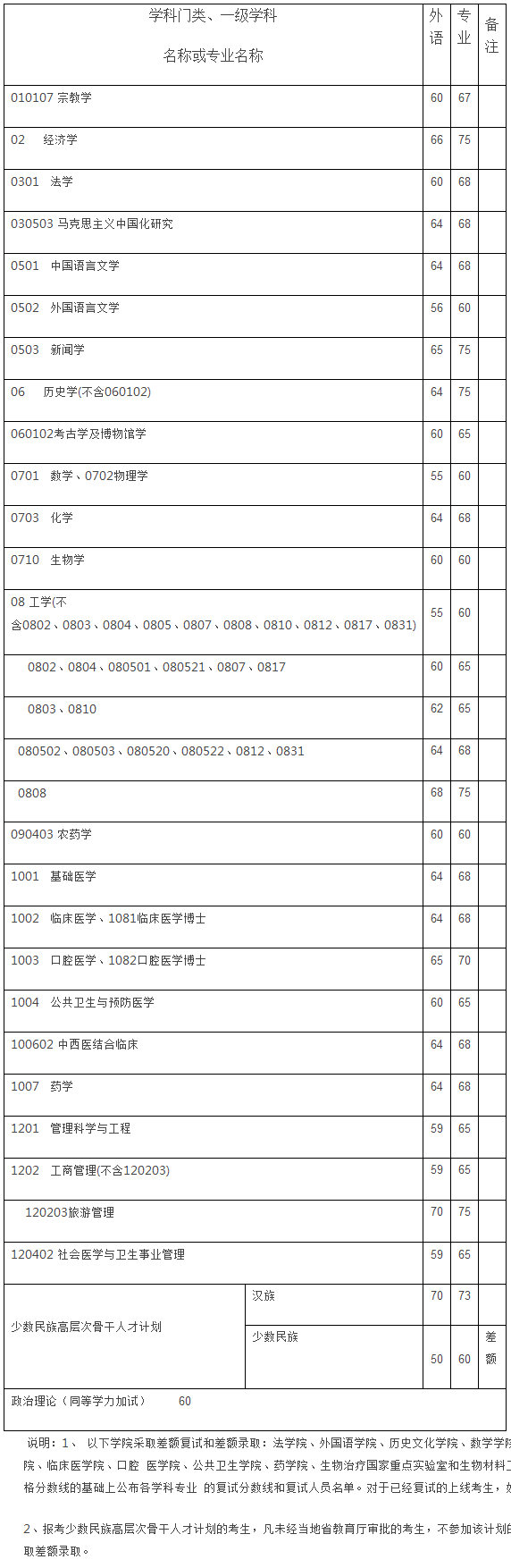 四川大学历年博士招生入学考试初试分数线