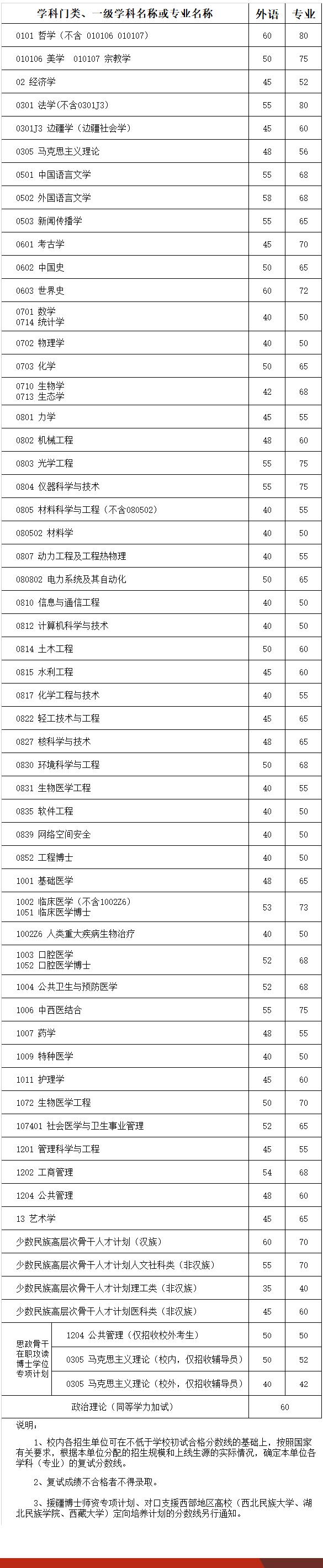 四川大学考博英语分数线