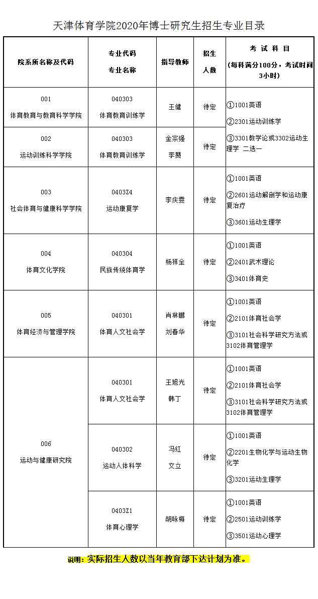 天津体育学院2020年博士研究生招生专业目录