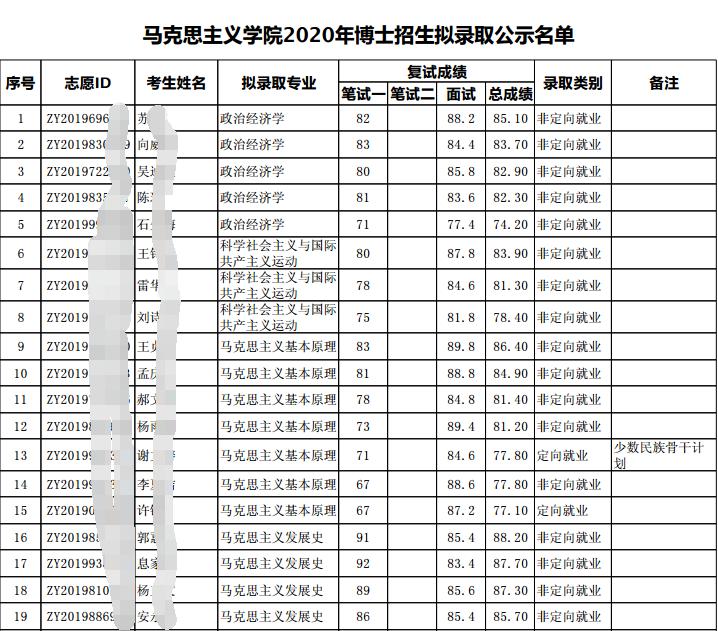 北京大学2020年马克思主义学院申请考核制博士招生拟录取名单