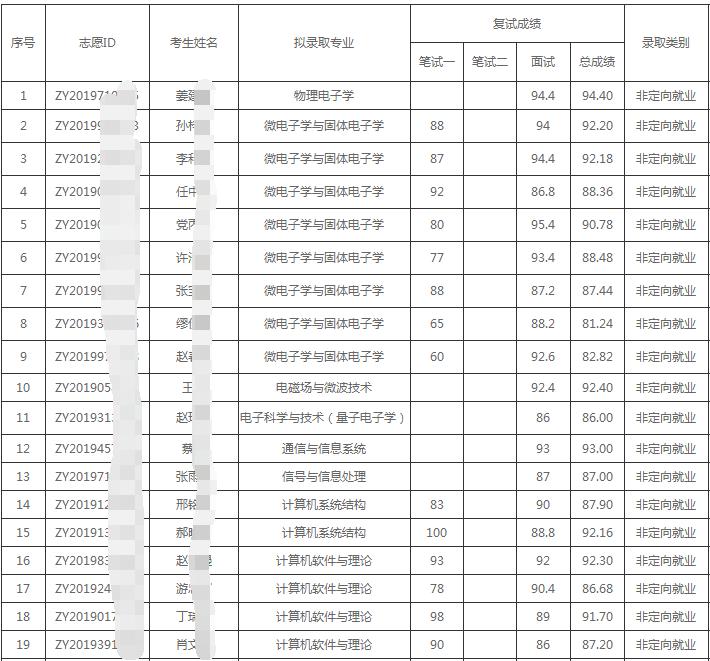 北京大学2020年信息科学技术学院博士招生拟录取名单