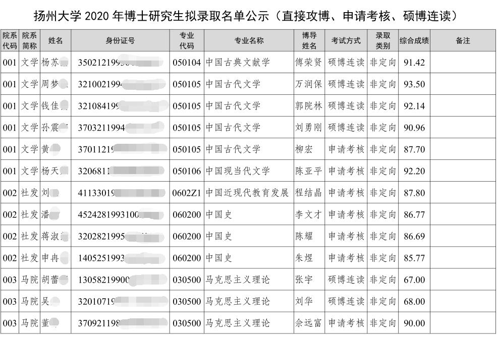扬州大学2020年申请考核制博士招生拟录取名单(含硕博连读/直接攻博)