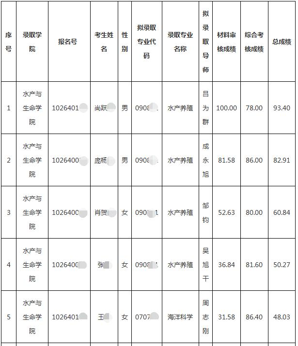 上海海洋大学2020年申请考核制博士研究生拟录取名单