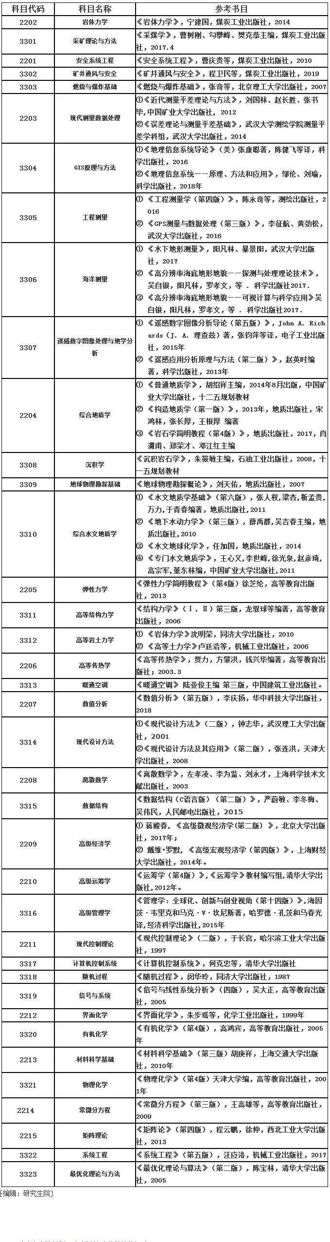 山东科技大学2020年博士研究生招生考博参考书目