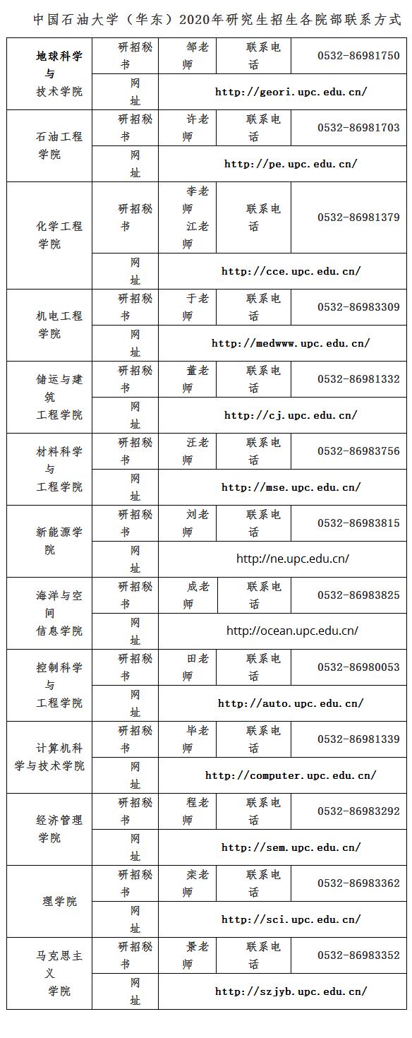中国石油大学(华东)2020年博士研究生招生考核工作安排