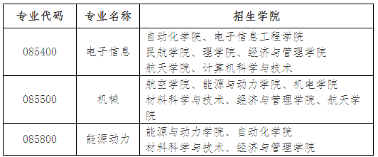 南京航空航天大学2020年招收专业学位博士研究生招生办法