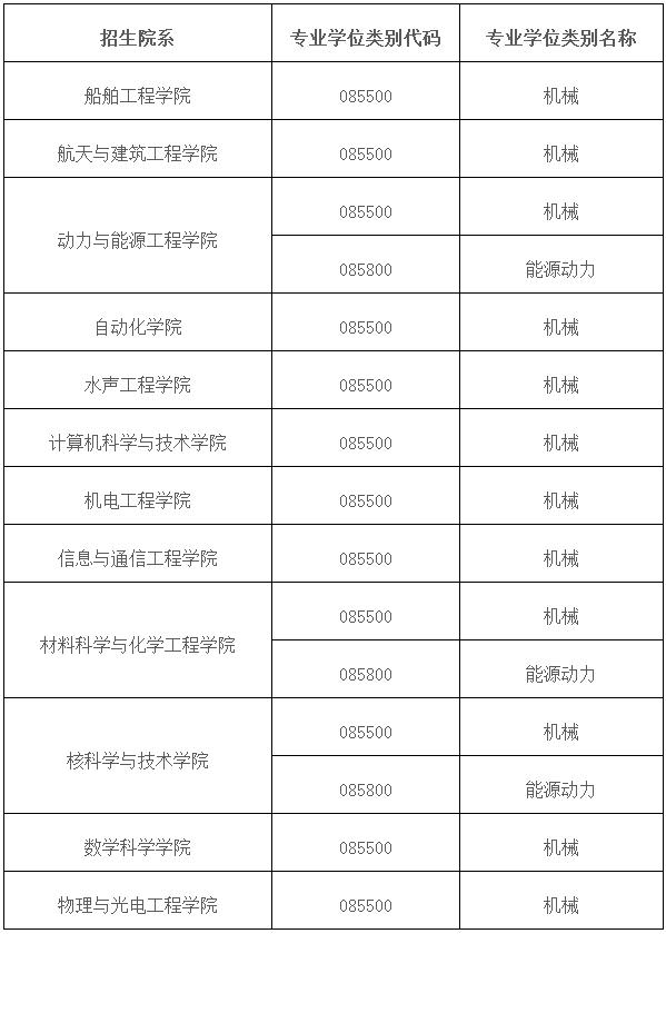 哈尔滨工程大学2020年工程专业博士研究生招生简章