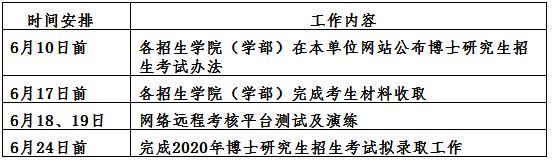 青岛大学关于调整2020年博士研究生招生考核方式的通知