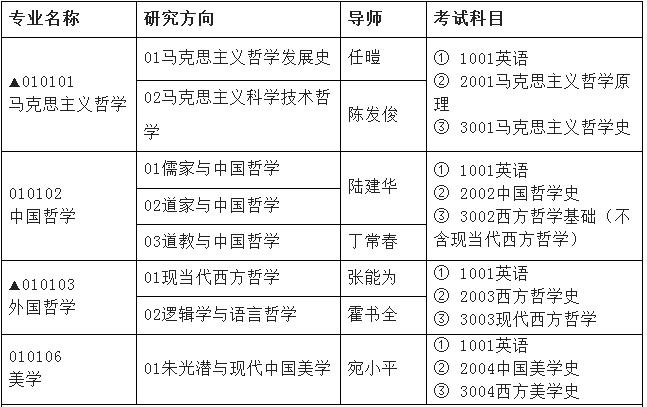 安徽大学2020年博士研究生招生专业目录(二)