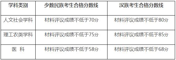 四川大学2020年博士少骨计划、对口支援计划成绩查询及分数线
