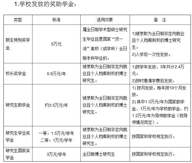 广东海洋大学2020年博士研究生招生专业目录