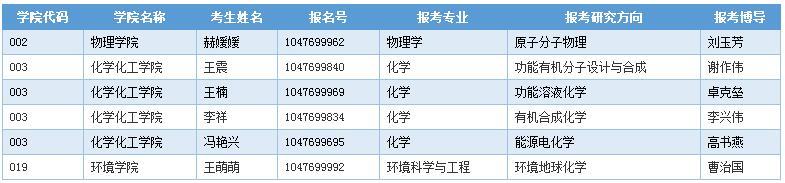 河南师范大学2020年博士研究生招生申请考核制进入综合考核名单