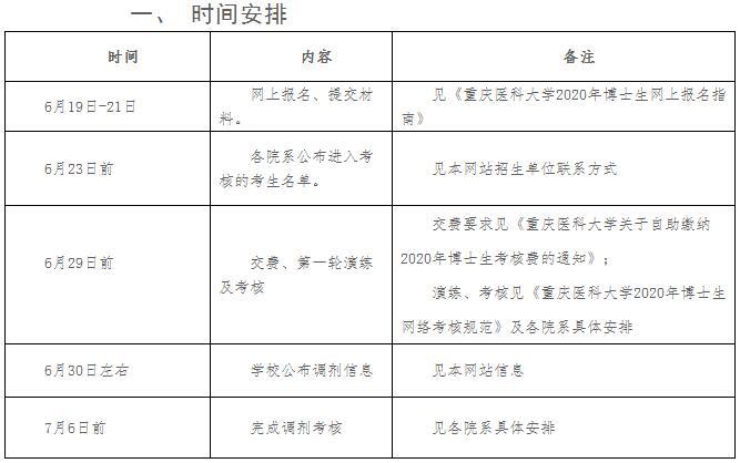 重庆医科大学2020年博士研究生申请考核制考核拟录取工作安排