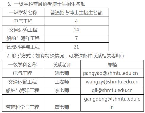 上海海事大学2020年普通招考博士研究生复试分数线及注意事项