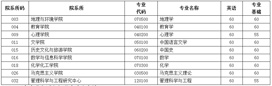 江西师范大学2020年博士研究生复试名单及复试分数线要求