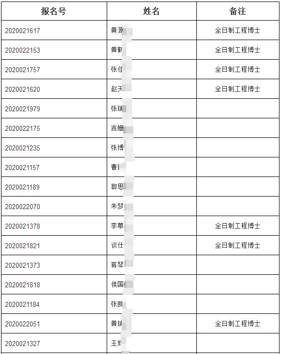 哈尔滨工业大学2020年第二次申请考核制博士研究生调节计划拟录取名单