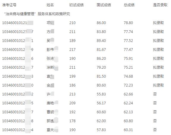杭州师范大学2020年博士研究生招生考试复试成绩公示