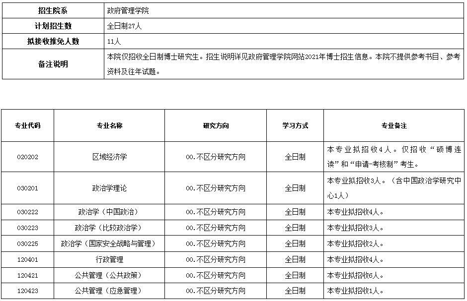 北京大学政府管理学院2020年博士研究生招生专业目录