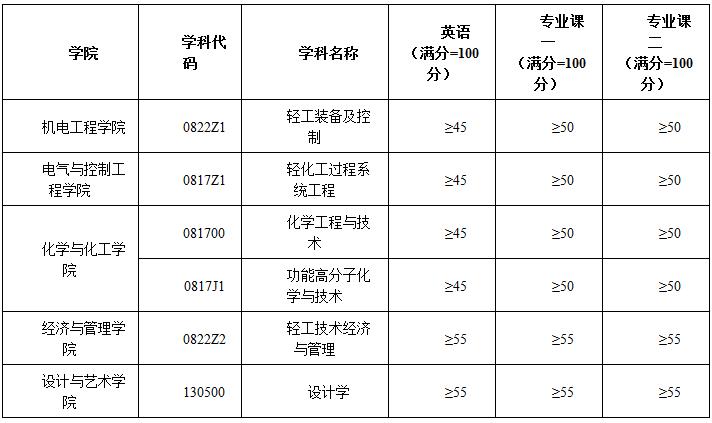 陕西科技大学2020年博士研究生招生考试复试分数线要求