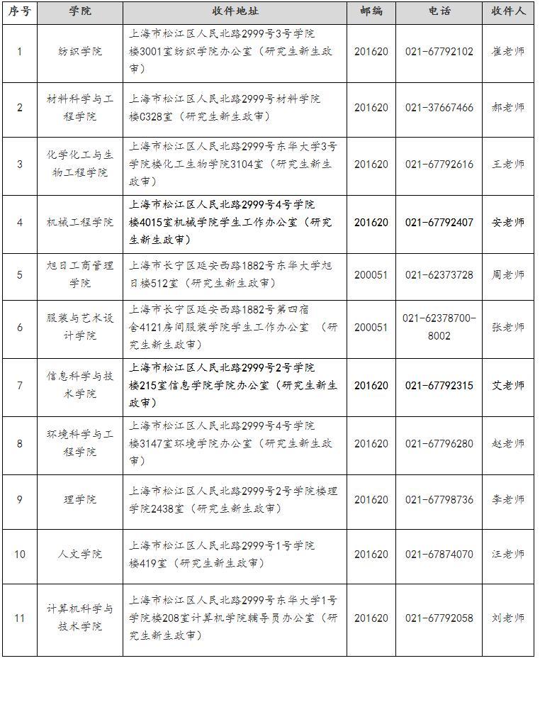 东华大学2020年拟录取公开招生/申请考核博士生发放录取通知书公告