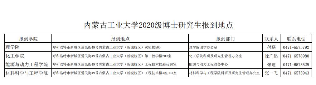 内蒙古工业大学2020级博士研究生入学须知