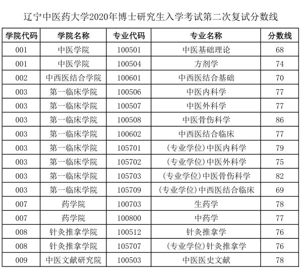 辽宁中医药大学2020年博士研究生招生考试第二次复试分数线