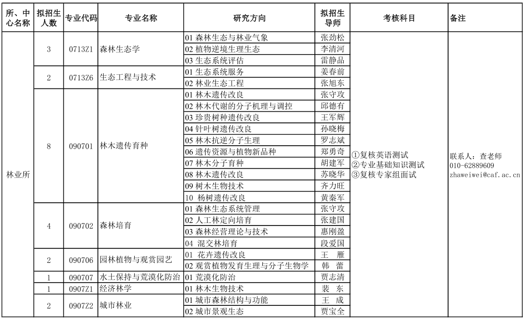 中国林业科学研究院2021年博士研究生招生专业目录