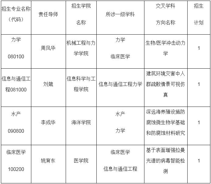 宁波大学2021年交叉学科博士研究生培养专项计划招生简章