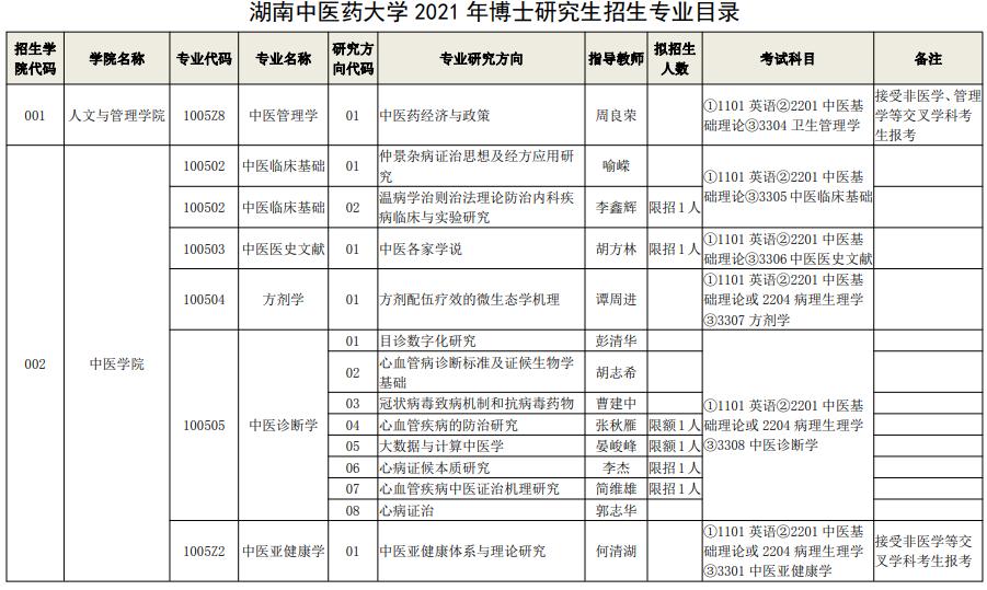 湖南中医药大学2021年博士研究生招生专业目录