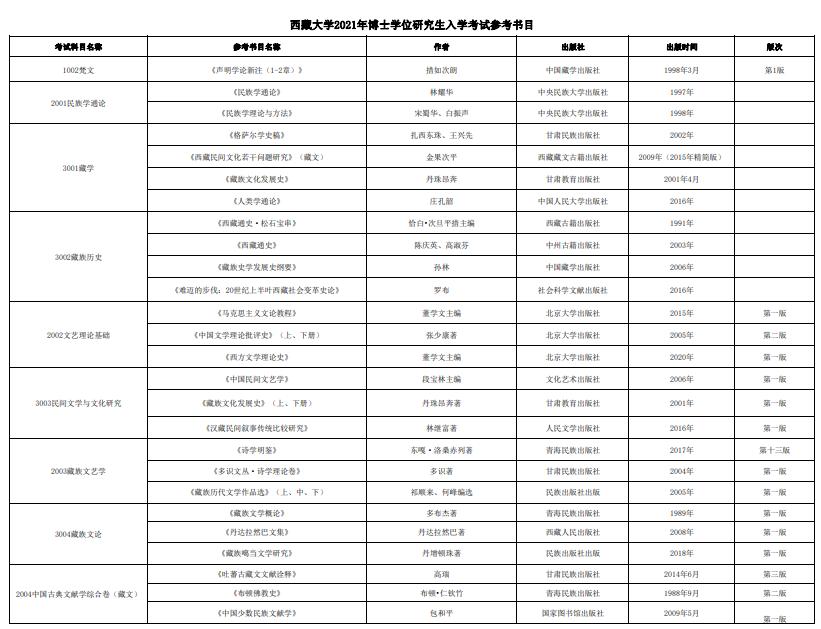 西藏大学2021年博士学位研究生入学考试参考书目