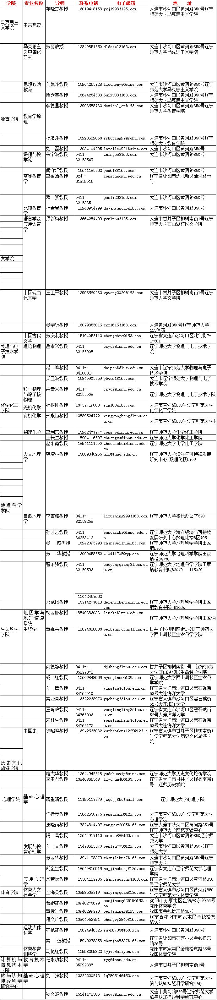 辽宁师范大学2021年普通招考博士生导师通讯录